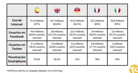 ¿A qué suenan los medios sociales en Europa? | Social media y Community Manager | Scoop.it