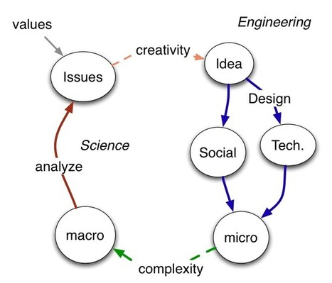 ShirleyKnot: Web Science Curriculum ( and Workshop) | WebScience | Scoop.it