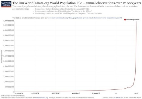 World Population Growth — Our World in Data | Mr Tony's Geography Stuff | Scoop.it