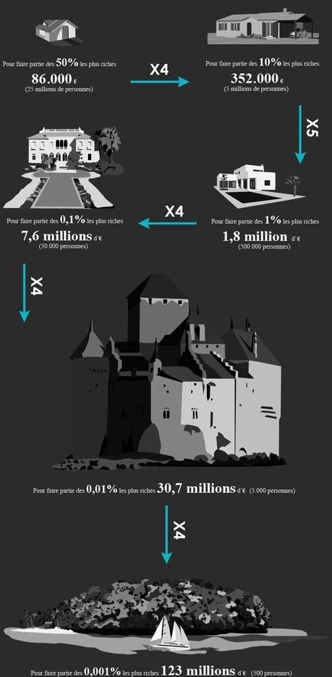 Portrait des «1%» français [Slate] | marque-page | Scoop.it