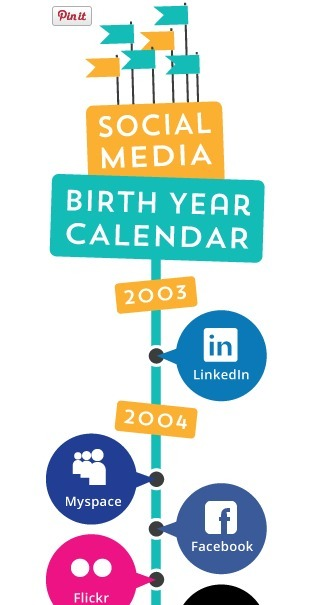 Social Media Over The Past Decade | HubSpot | An Eye on New Media | Scoop.it