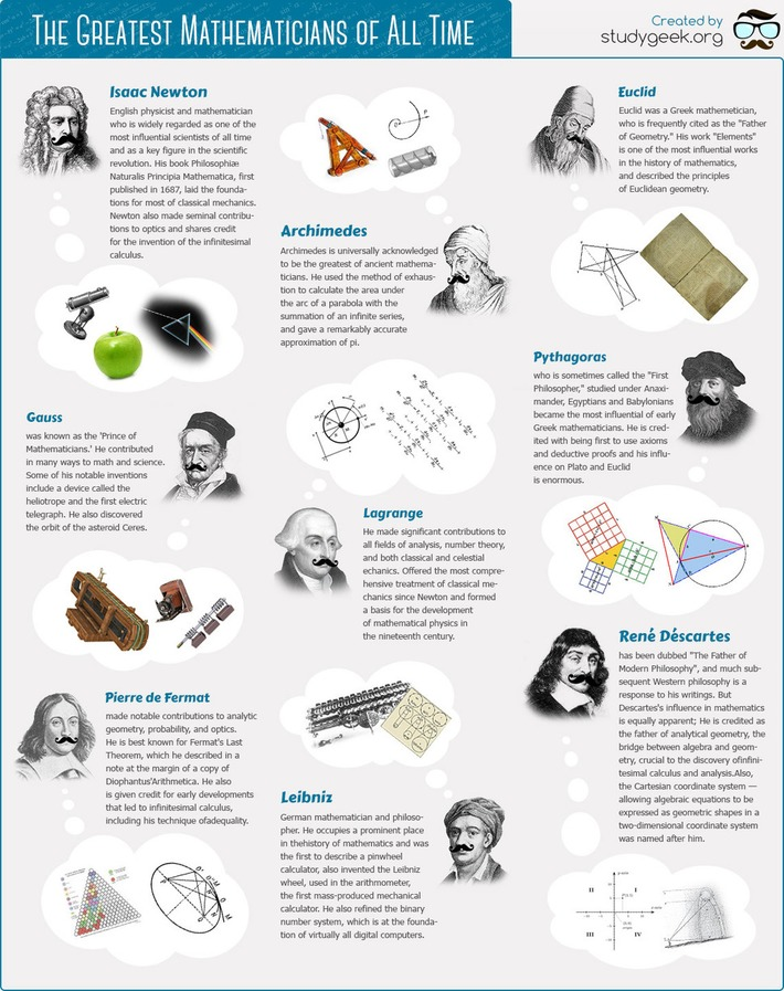 A Beautiful Math Poster Featuring The Greatest Mathematicians of All Time | Knowledge Broker | Scoop.it