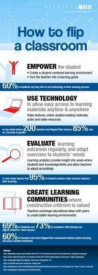 Taking learning to the 21st century? | Classroom Ideas | flipped classroom | Scoop.it