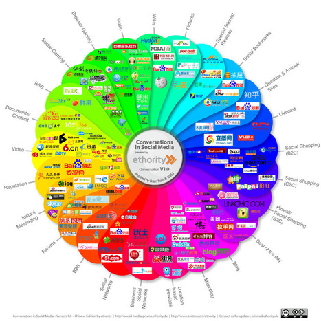 Social Media Prisma von ethority - ethority Social Media Intelligence Blog | Social Media Rocks | Scoop.it
