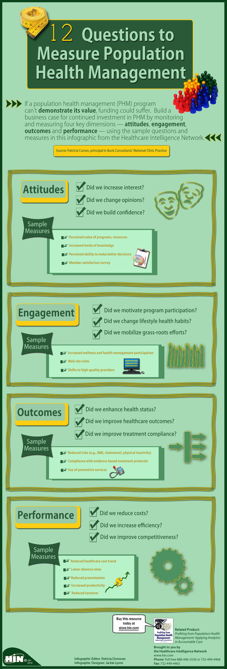 12 Questions to Measure Population Health Management Infographic | patient engagement | Scoop.it