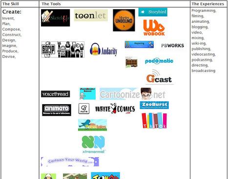 Bloom's Digital Web2.0 - Continuing to Bloom | Cultura de massa no Século XXI (Mass Culture in the XXI Century) | Scoop.it