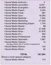 Twitter bios show exponential increase – to 181,000 – self-proclaimed social media gurus | What's Next Blog | Managing Social Media Risks | Scoop.it