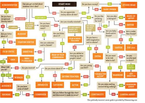 The film industry career flowchart | The Machinimatographer | Scoop.it