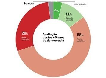 Insatisfação é o sentimento dominante - Politica - DN | Democracia em Portugal | Scoop.it