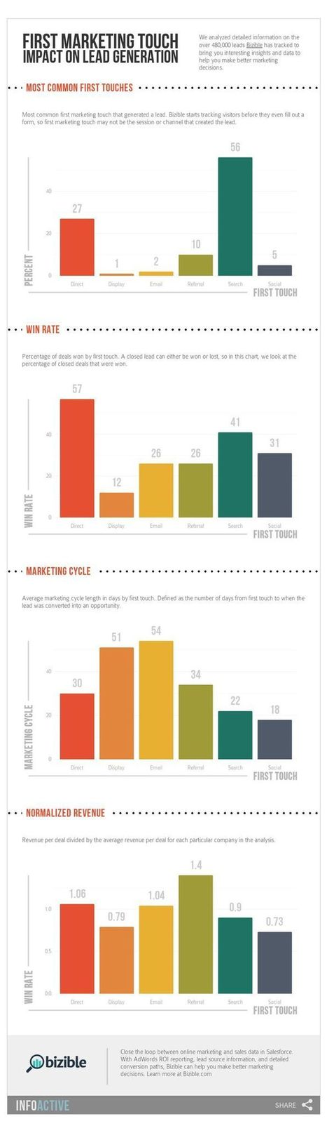 First Marketing Touch Impact on Lead Generation #infographic   Multi Channel Omni channel Marketing   Scoop.it