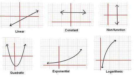 Desmos Graphing Calculator | Mathematics & Accounting | Scoop.it