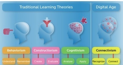 Bibliotecas y aprendizaje digital: el conectivismo | Educacion, ecologia y TIC | Scoop.it