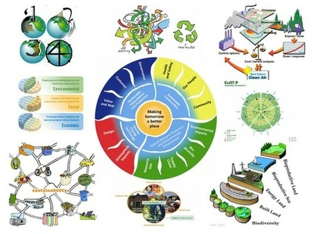 Visualisingsustainability | The Integral Landscape Café | Scoop.it