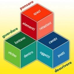 Sviluppo Sostenibile e Strategia GLOCAL in ottica multistakeholder ... | Dall'Enterprise 2.0 al 3.0 | Scoop.it
