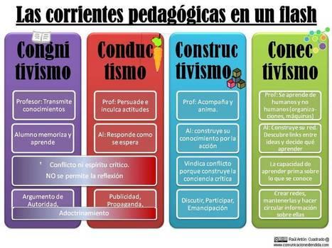 4 Corrientes Pedagógicas y sus Principales Características | Infografía | Elearning en la Cooperación Universitaria al Desarrollo | Scoop.it