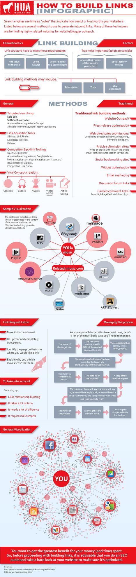 [Infographie] - Comment bien construire sa stratégie de liens partenaires | Time to Learn | Scoop.it