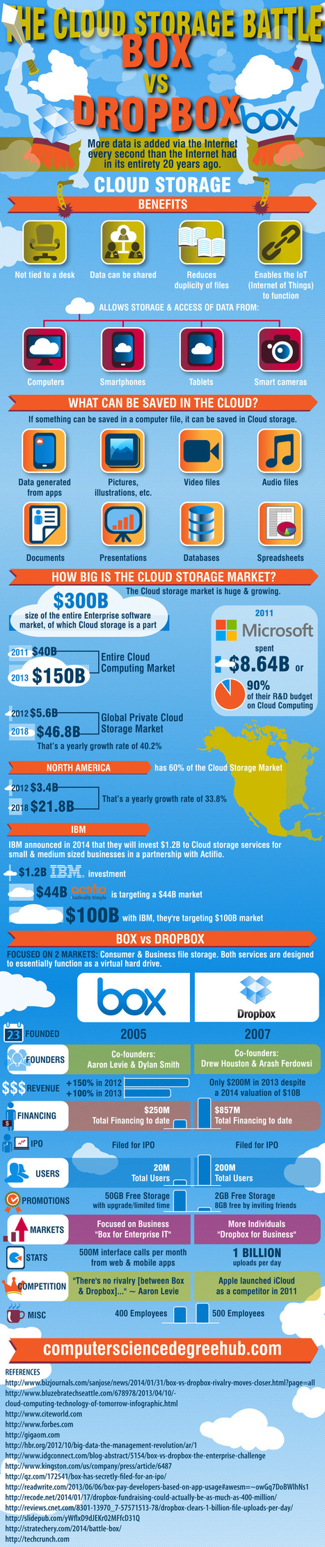 INFOGRAPHIC: Storage Battle - Box vs Dropbox | All about Cloud Computing | Scoop.it