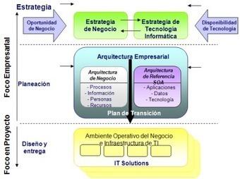 En que capa estamos ?? | Arquitectura Empresarial | Scoop.it