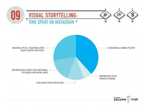Time Spent on Instagram (infographic) | visualizing social media | Scoop.it