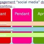 Comment utiliser les médias sociaux pour promouvoir un événement ? | Un noeud dans le mouchoir des médias sociaux | Scoop.it