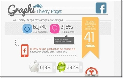 Créer une infographie descontacts facebook avec graphi.me | COMMUNITY MANAGEMENT - CM2 | Scoop.it