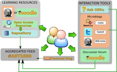 Proposition d'architecture hybride reliant Moodle et les outils du social Learning basée sur le prototype Open Educational Resource University (OERu) | TICE & FLE | Scoop.it