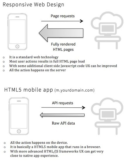 Going mobile? Responsive Web Design (RWD) vs HTML5 app approach.   Responsive Website Design   Scoop.it