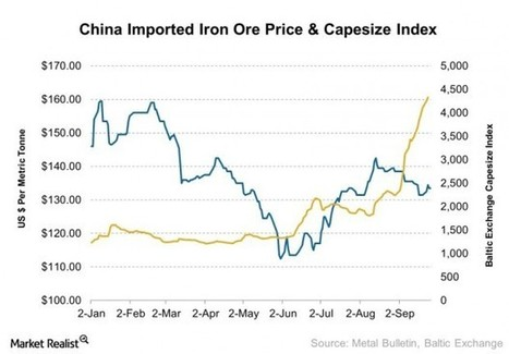 Why falling iron ore and steel prices are helping shipping rates - Market Realist | Maritime Issues | Scoop.it