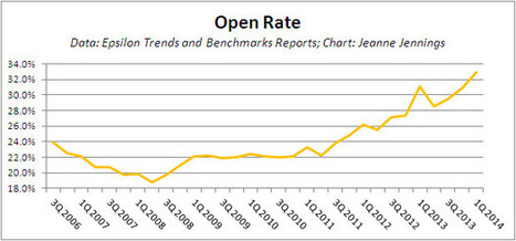 Email Benchmarks: Highest Open Rate in Years – Again! But All Is Not Rosy... | MarketingHits | Scoop.it