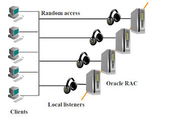 Oracle TimesTen and others Oracle Technologies: Client-side load balancing in Oracle RAC 11GR2 | SysdbUA Cookbook | Scoop.it