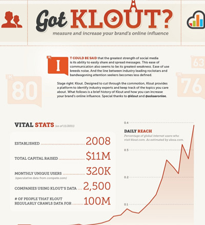 Got Klout? How TO Increase your Brand's Online Influence | Social Marketing Revolution | Scoop.it
