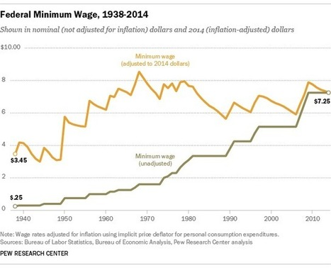 5 facts about the minimum wage: Pew Research | It Comes Undone-Think About It | Scoop.it