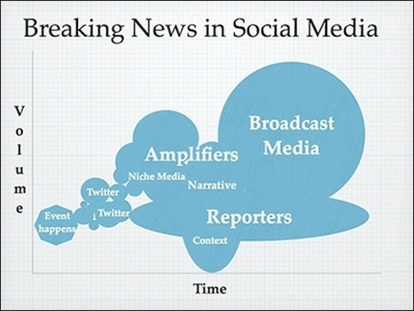 Social media and the Boston bombings: When citizens and journalists cover the same story | trend in online journalism | Scoop.it