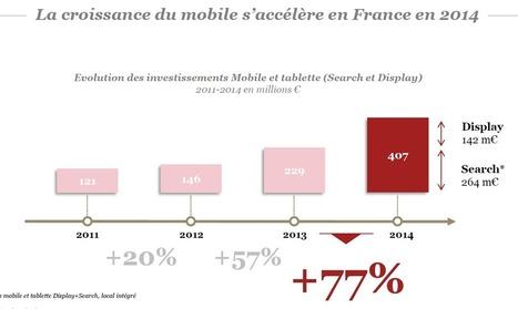 Publicité mobile : 5 tendances | Sémio PUB | Scoop.it