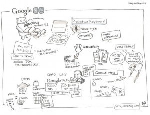 Google IO 2012 Keynote In Sketch | GOOGLE | TechDrink | Google Juice | Scoop.it