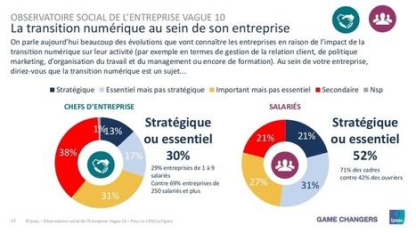 La transformation digitale : un phénomène de mode pour les salariés et les chefs d'entreprise ? | Le tourisme pour les pros | Scoop.it