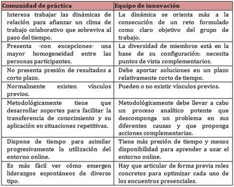 COMUNIDADES DE PRÁCTICA VS. EQUIPOS DE INNOVACI... | Redes virtuales para la formación profesional docente | Scoop.it
