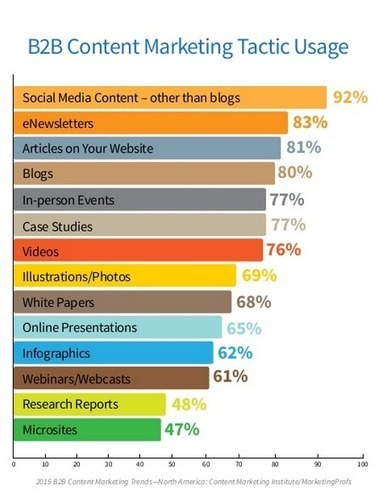How to Achieve Content Marketing Success: New Research #contentmarketing | MarketingHits | Scoop.it