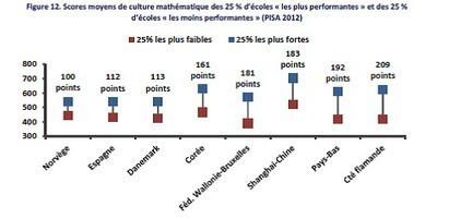 Les inégalités confirmées par PISA 2012 | Inscriptions en 1e secondaire, c'est reparti ! | Scoop.it
