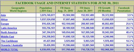 Facebook lidera los medios sociales con 710 millones de usuarios. | Facebook | Scoop.it