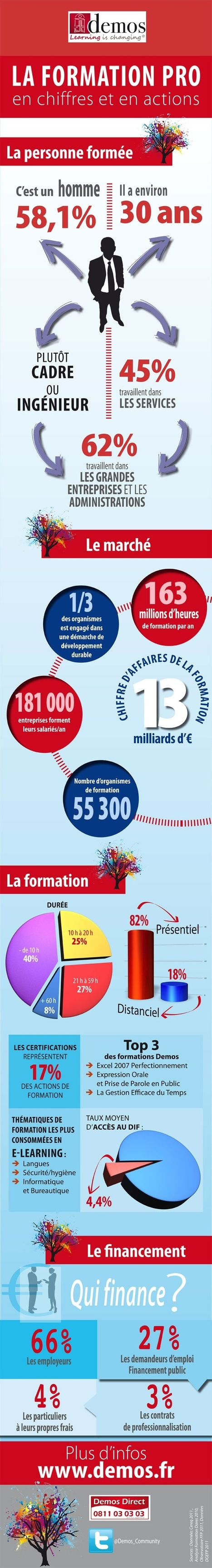 La Formation Pro en chiffres et en actions [Infographie] | Time to Learn | Scoop.it