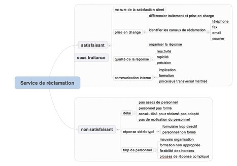 actionmiroir.com » Utiliser l'heuristique pour résoudre des problèmes   Formation Mind Mapping   Scoop.it
