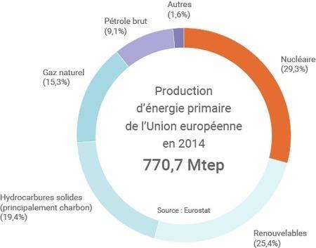 Des statistiques pour expliquer l'Union de l'Énergie | D'Dline 2020, vecteur du bâtiment durable | Scoop.it