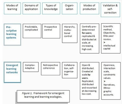Emergent learning and learning ecologies in Web 2.0 | Williams | The International Review of Research in Open and Distance Learning | Literacy: Literacies | Scoop.it