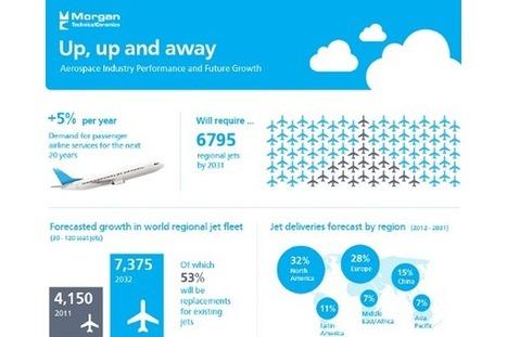 51 Aerospace Industry Statistics and Trends | aerospace | Scoop.it