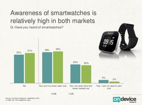 Faute d'intérêt, les smartwatches finissent souvent dans un tiroir   Geeks   Scoop.it