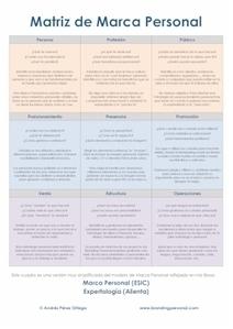 Del Branding Personal a la Estrategia Personal | Eduployment | Scoop.it