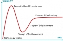 Spare Me the Hype Cycle | American Libraries Magazine | Library Corner | Scoop.it