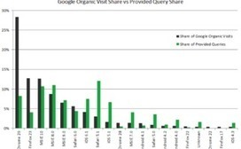 How to Use PPC Data to Guide SEO Strategy in a '(Not Provided)' World | SEO Tips, Advice, Help | Scoop.it