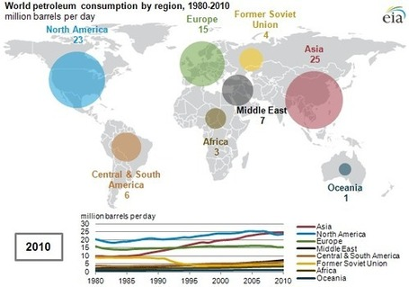 Asia is the world's largest petroleum consumer | Developing Spatial Literacy | Scoop.it